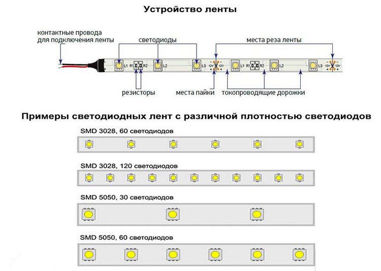 устройство и варианты диодных осветителей