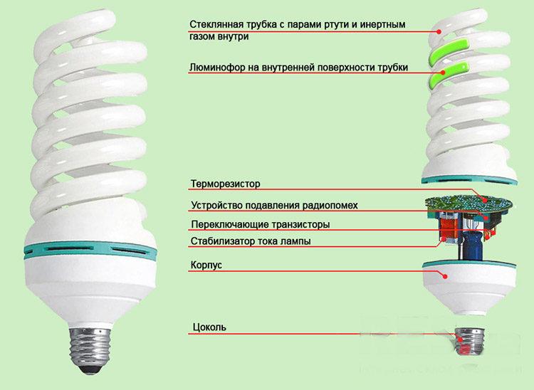 люминесцентная лампа - устройство