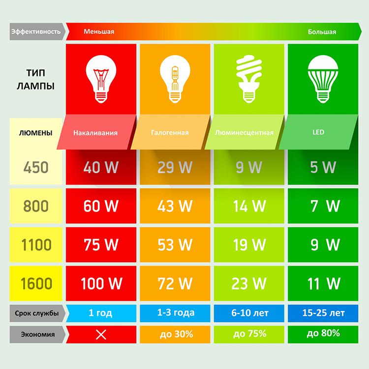 эффективность видов ламп