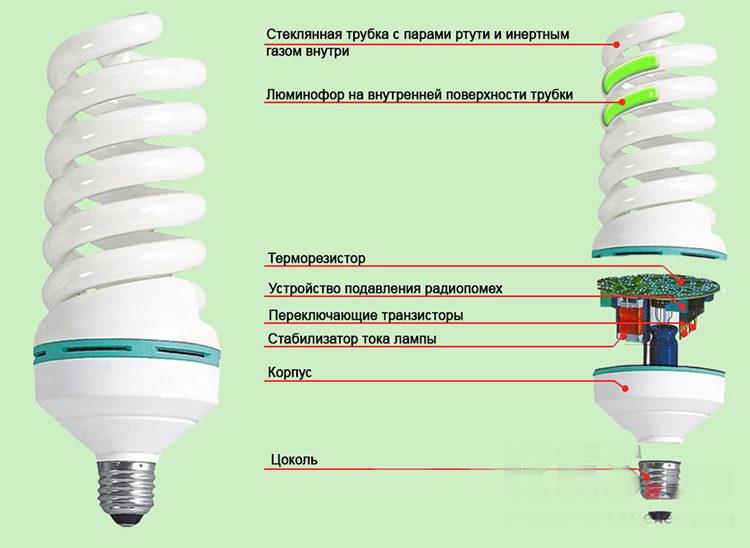 лампа энергосберегающая - устройство