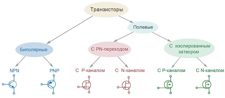 транзисторы и их типы