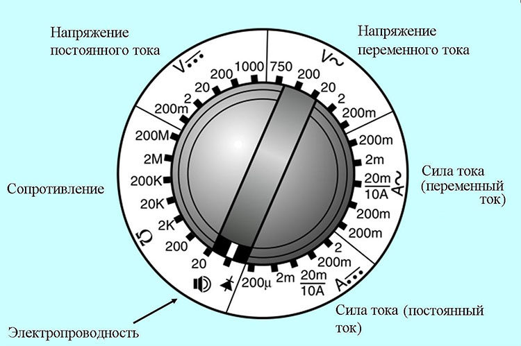 измерение посредством вращения тумблера
