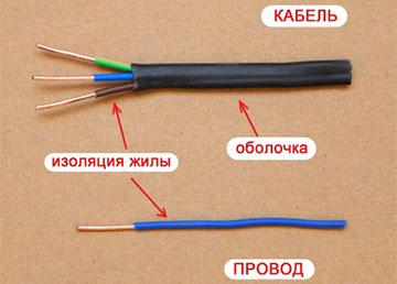 Сечение медного провода по мощности таблица
