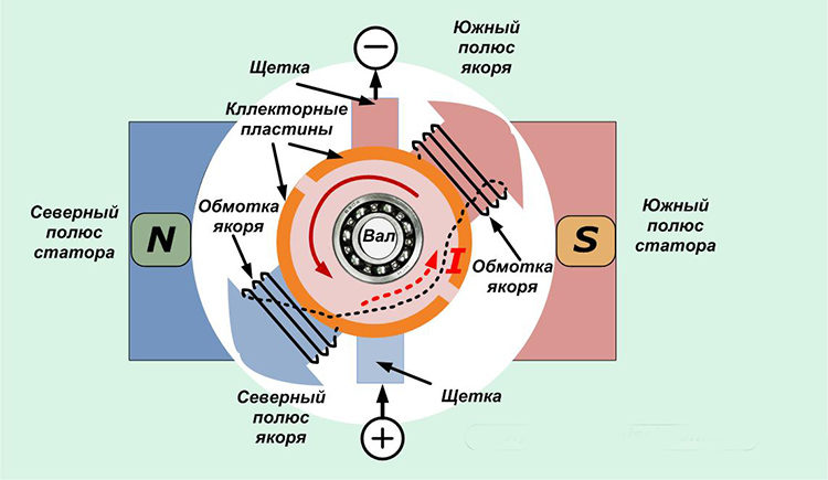 действие двигателя