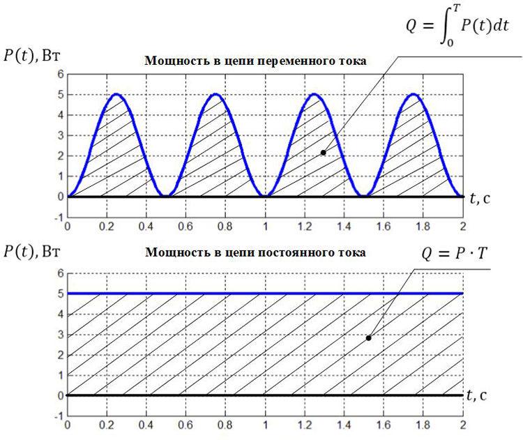 графики тока