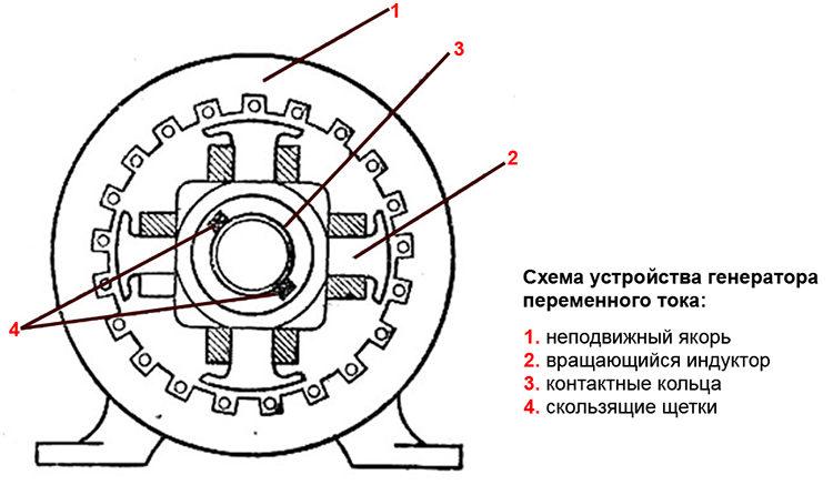 генератор переменного тока - конструкция