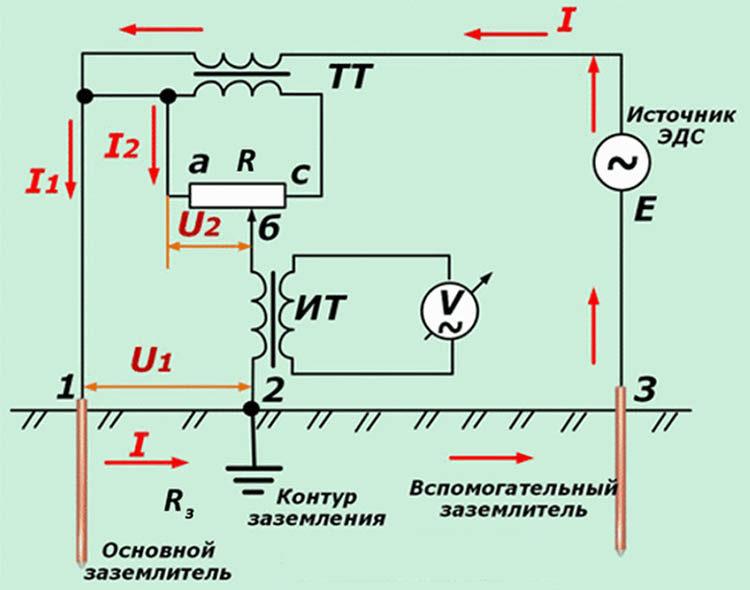 ЭДС - измерение