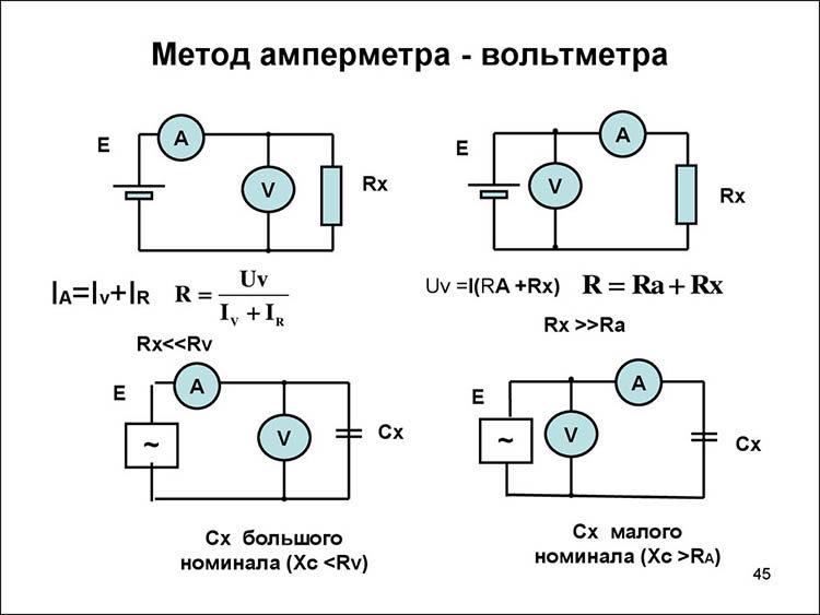 метод амперметра